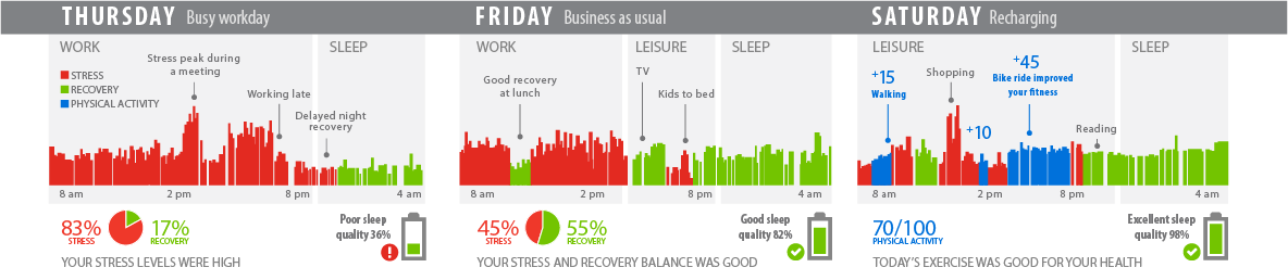 lifestyle-assessment-3days